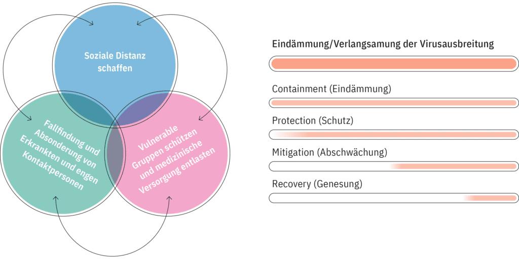 Zusammenwirken von zentralen Komponenten der Strategie zur Bewältigung der COVID-19-Pandemie