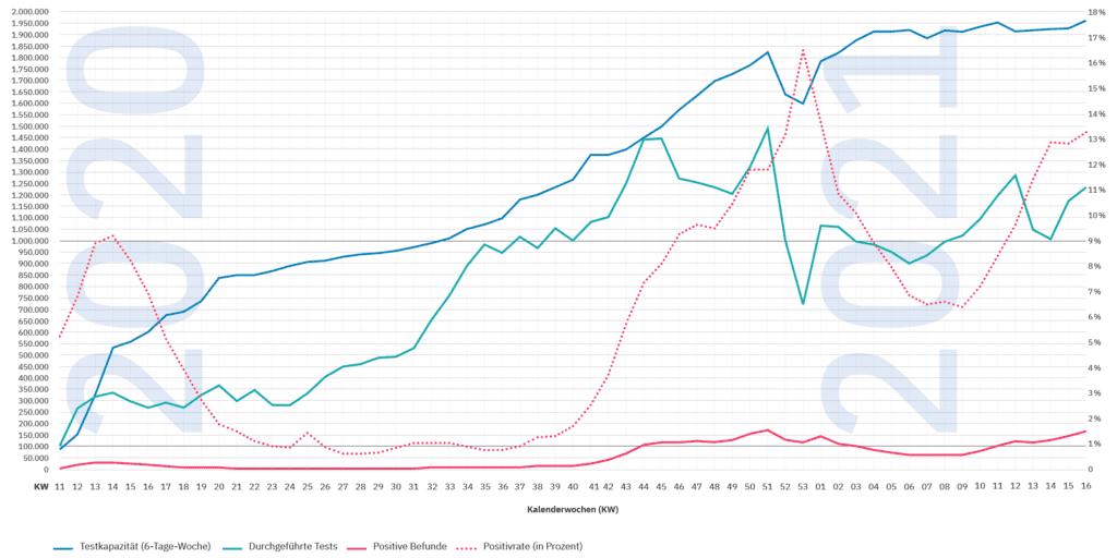 PCR-Testgeschehen in Deutschland KW 11/2020 bis KW 16/2021. Ergebnisse der Datenerhebung des ALM e.V.