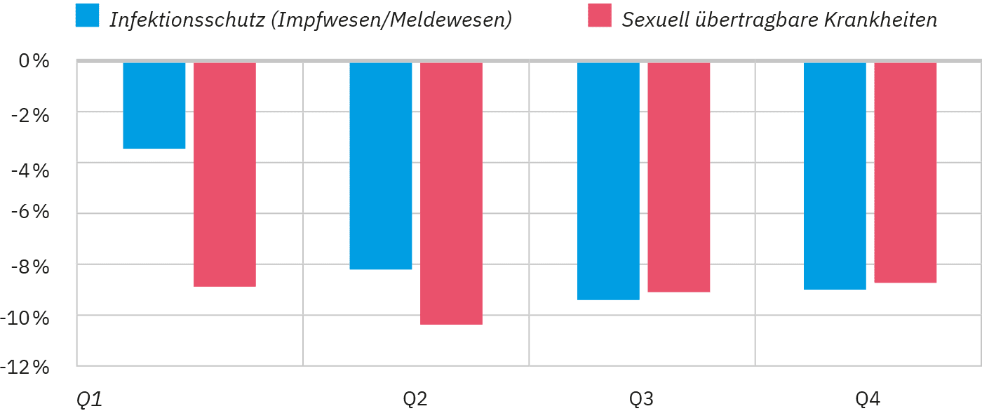 Rückgang der Anforderung von Labordiagnostik im Bereich des Infektionsschutzes und der Erkennung sexuell übertragbarer Infektionskrankheiten Q1– Q4 2018.