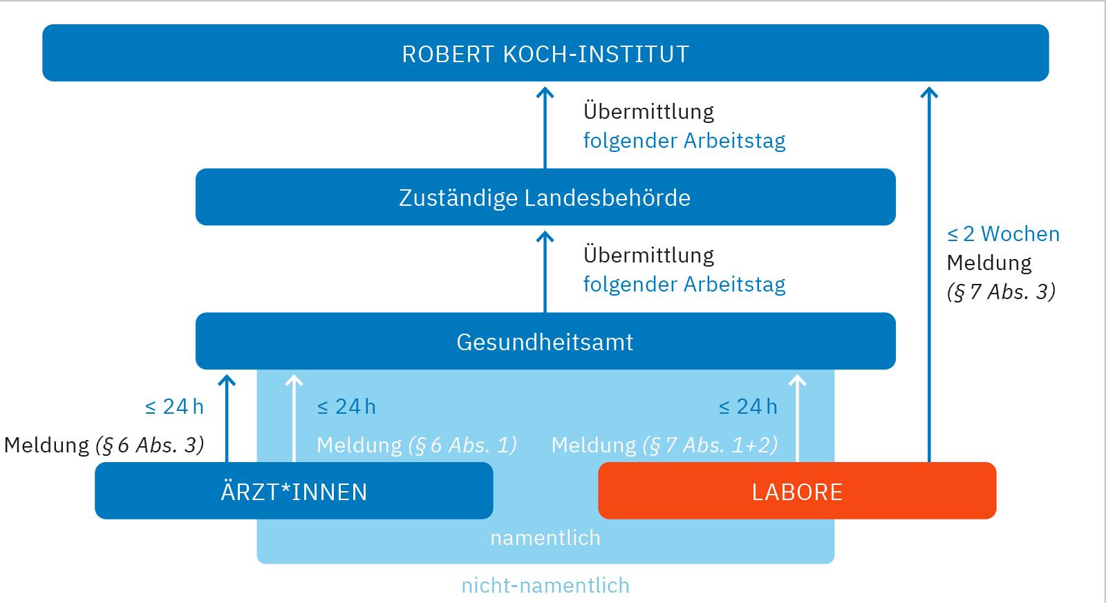 Abbildung 1: Melde- und Übermittlungsweg gemäß Infektionsschutzgesetz (Quelle: Robert Koch-Institut, Infektionsepidemiologisches Jahrbuch 2018)