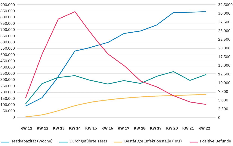 Abbildung 1: Zusammenfassende Darstellung des PCR-Testgeschehens in Deutschland