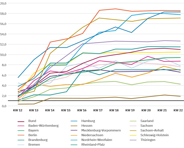 Abbildung 2: Darstellung der Entwicklung der Testkapazitäten in Bund und Ländern (wöchentlich verfügbare Tests je 1.000 Bürger*innen)