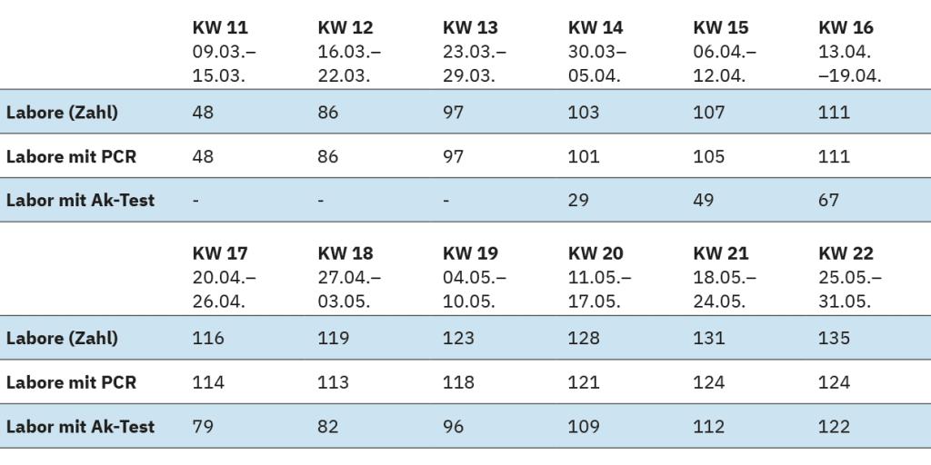 Tabelle 1: Übersicht über die Labore und ihre Daten