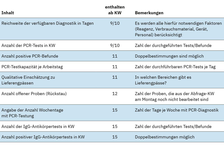 Tabelle 2: Inhalt und Umfang der ALM-Datenerhebung zur SARS-CoV-2-Diagnostik