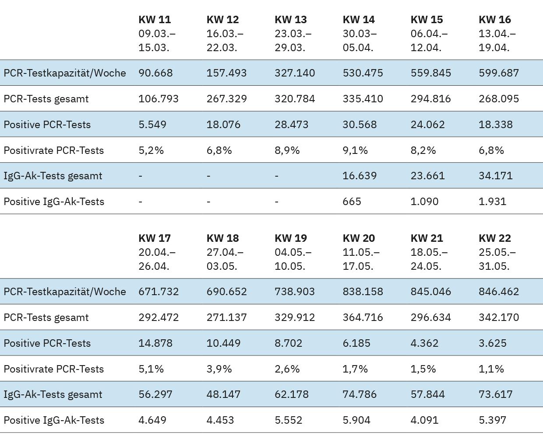 Tabelle 3: Zusammenfassung der Ergebnisse der ALM-Datenerhebung (Testzahl, positive Befunde, Kapazität)